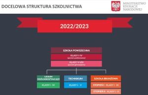 struktura szkolnictwa